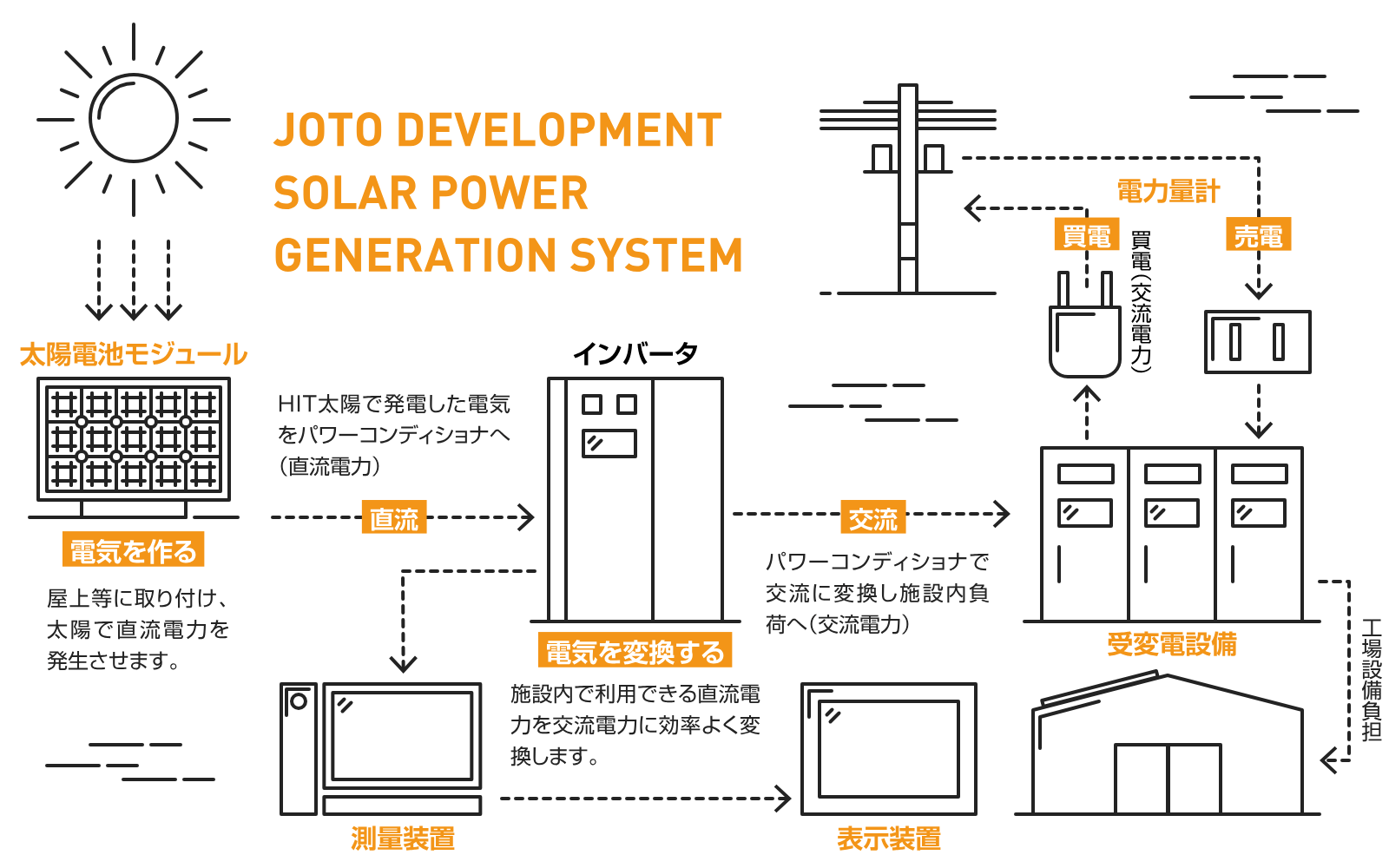 イメージ:SOLAR POWER GENERATION SYSTEM